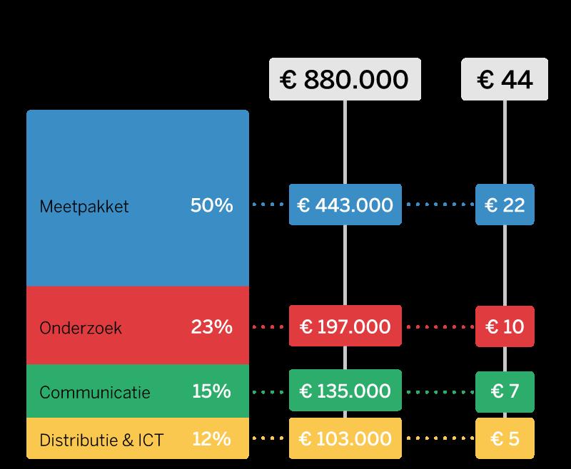 Projectkosten en kosten per meetlocatie
